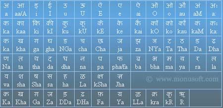 Hindi Character Map